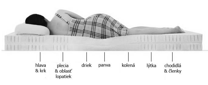 Na čo dbať pri výbere matraca